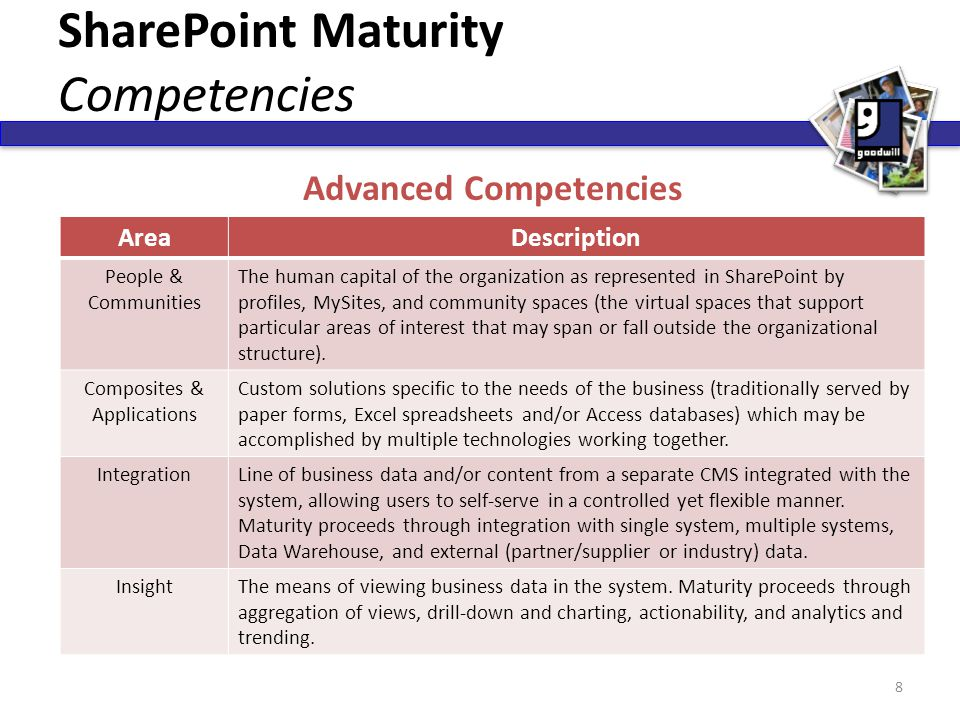 SharePoint Maturity Competencies AreaDescription People & Communities The human capital of the organization as represented in SharePoint by profiles,