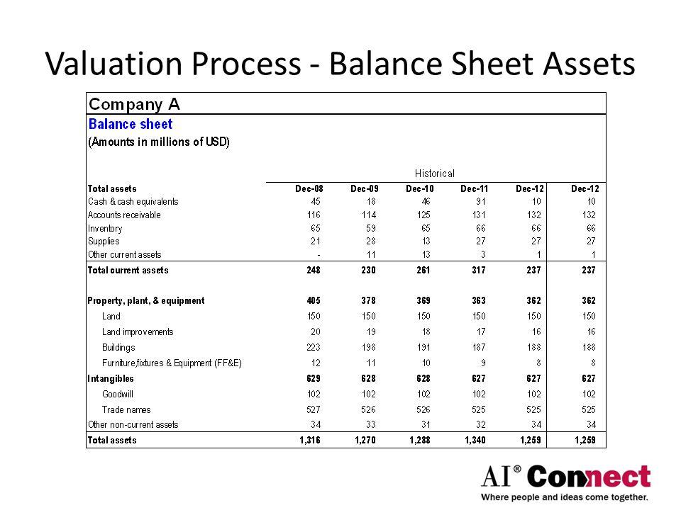 Valuation Process - Balance Sheet Assets