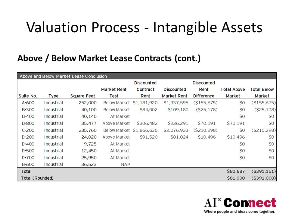 Valuation Process - Intangible Assets Above / Below Market Lease Contracts (cont.)