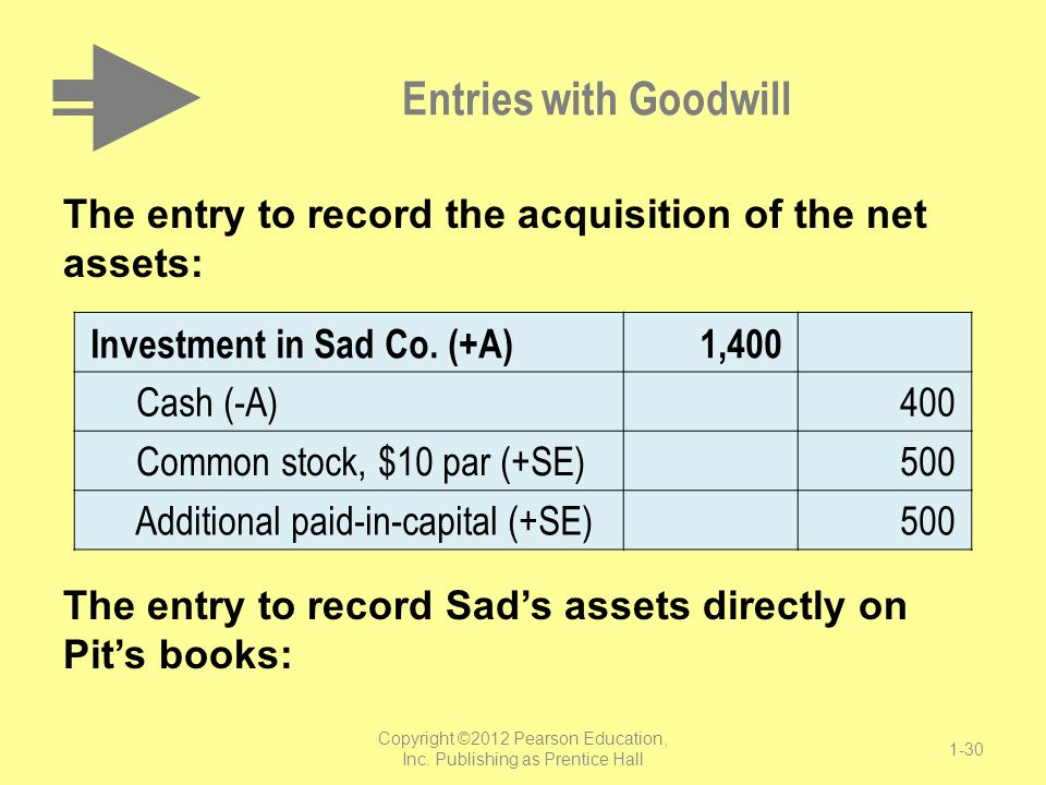 Entries with Goodwill The entry to record the acquisition of the net assets: The entry to record Sad's assets directly on Pit's books: Copyright ©2012