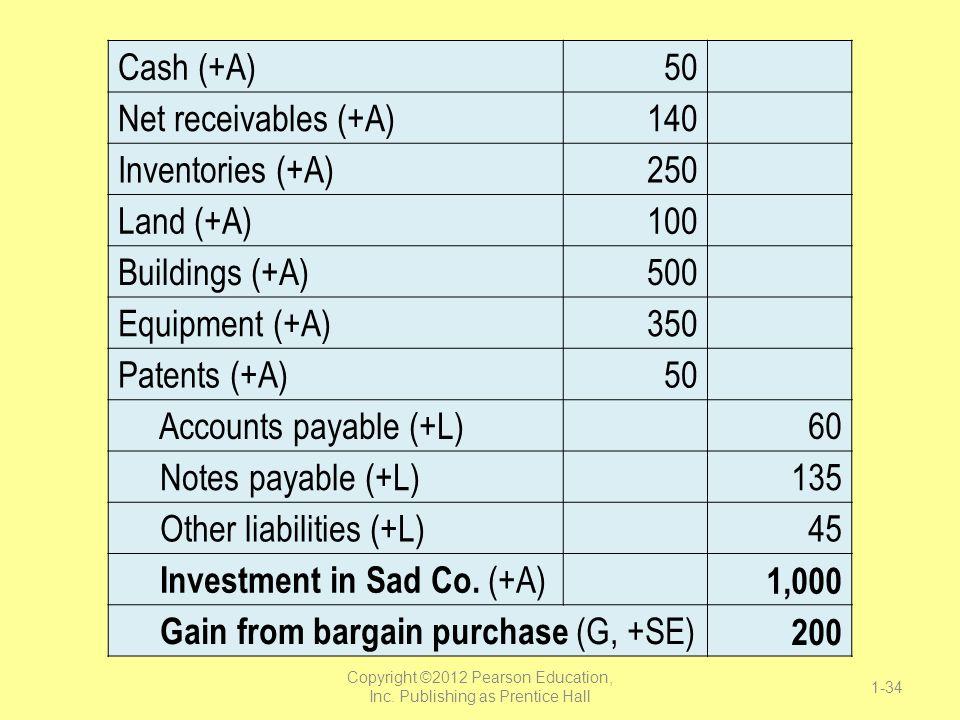 Cash (+A)50 Net receivables (+A)140 Inventories (+A)250 Land (+A)100 Buildings (+A)500 Equipment (+A)350 Patents (+A)50 Accounts payable (+L) 60 Notes