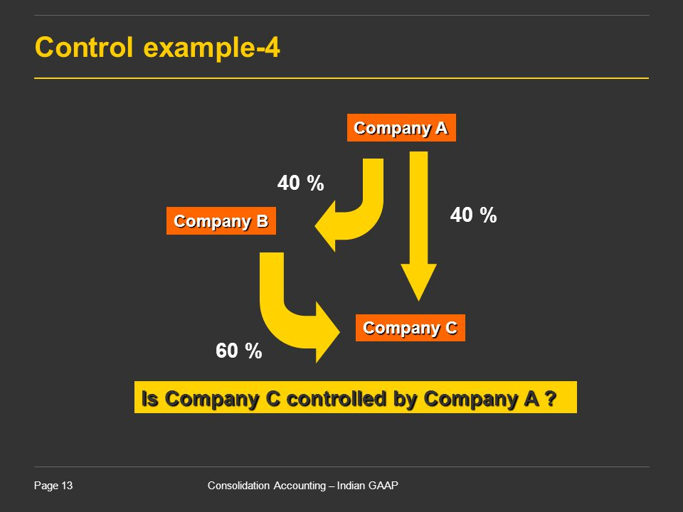 Consolidation Accounting – Indian GAAPPage 13 Is Company C controlled by Company A ? Company A Company B Company C 40 % 60 % Control example-4