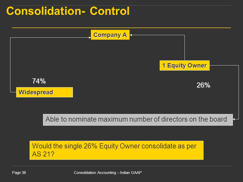 Consolidation Accounting – Indian GAAPPage 36 Widespread 1 Equity Owner Company A 74% 26% Able to nominate maximum number of directors on the board Co