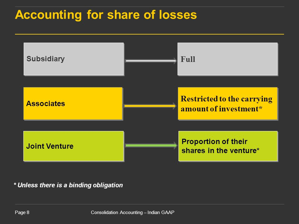 Consolidation Accounting – Indian GAAPPage 8 Accounting for share of losses Full Restricted to the carrying amount of investment* Proportion of their