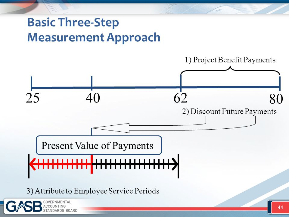 40 Basic Three-Step Measurement Approach 44 2562 80 1) Project Benefit Payments 2) Discount Future Payments Present Value of Payments 3) Attribute to Employee Service Periods