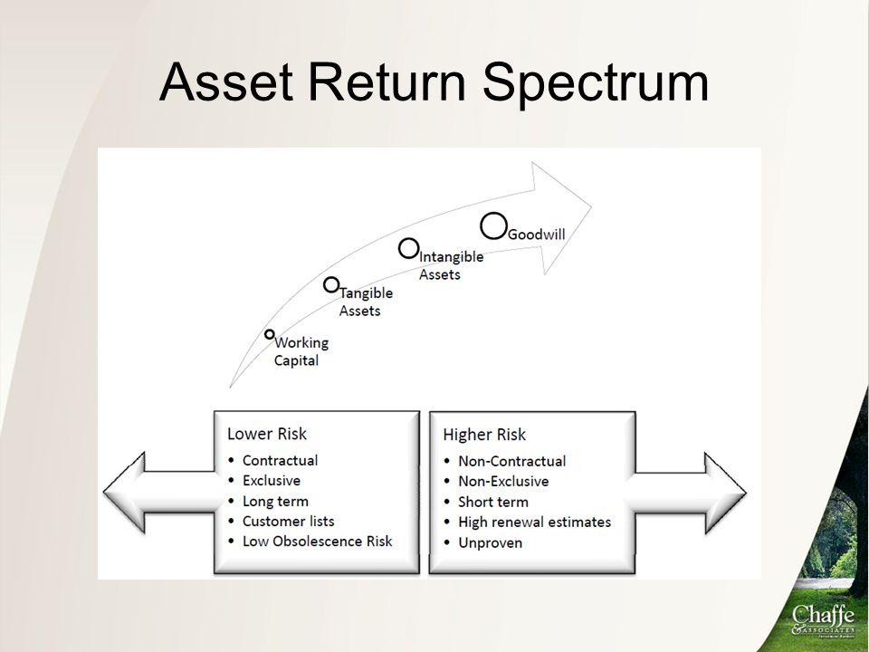 Asset Return Spectrum