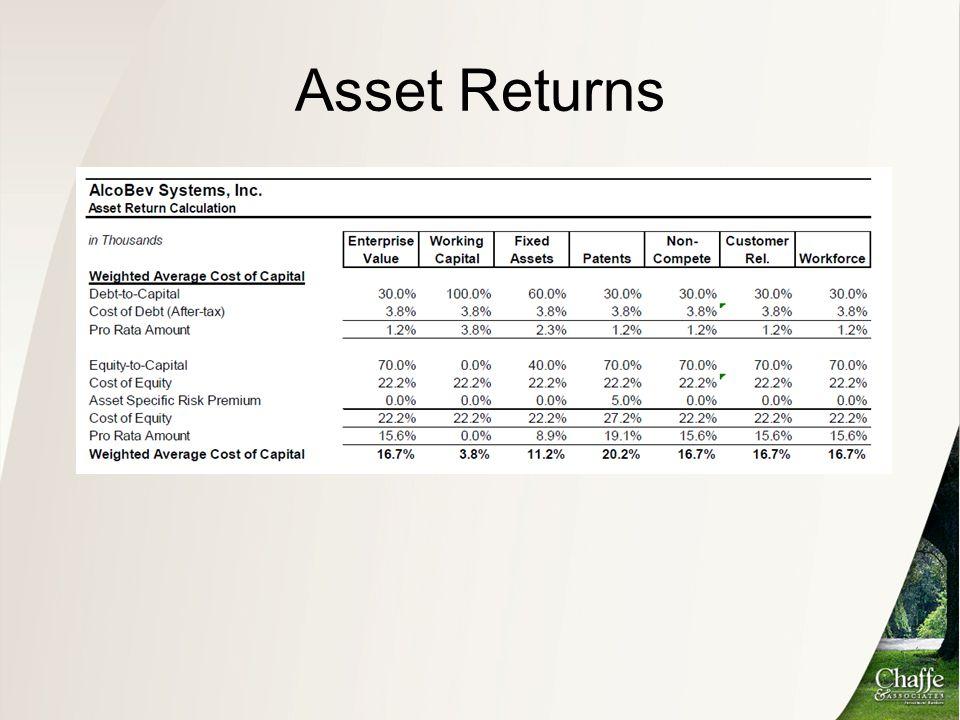 Asset Returns