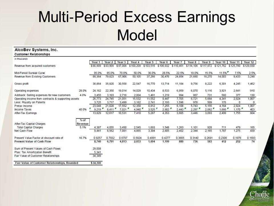Multi ‐ Period Excess Earnings Model