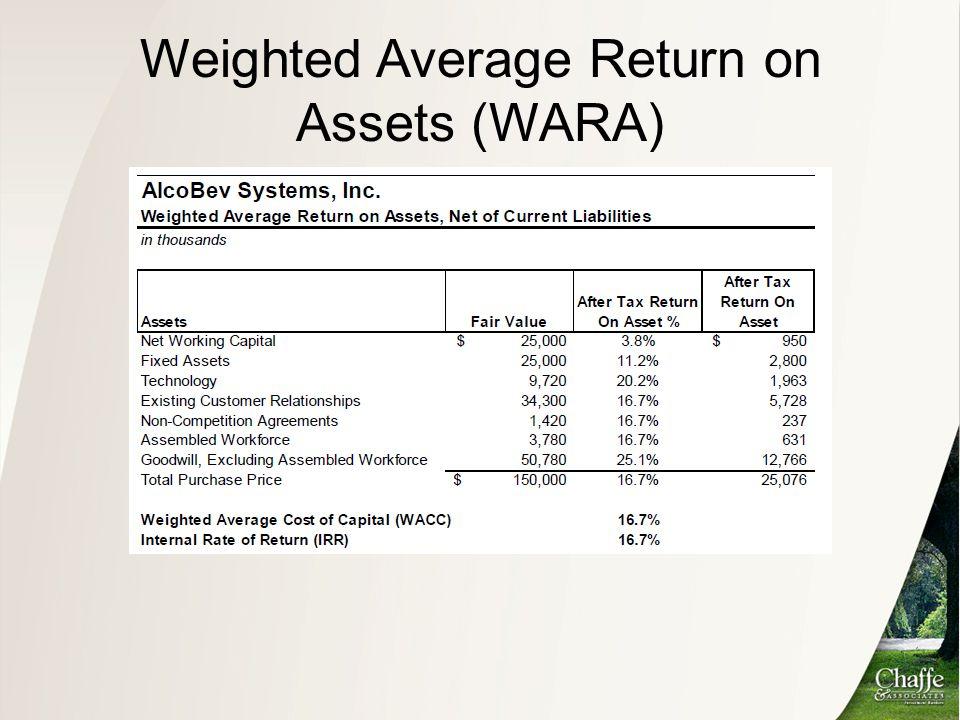 Weighted Average Return on Assets (WARA)