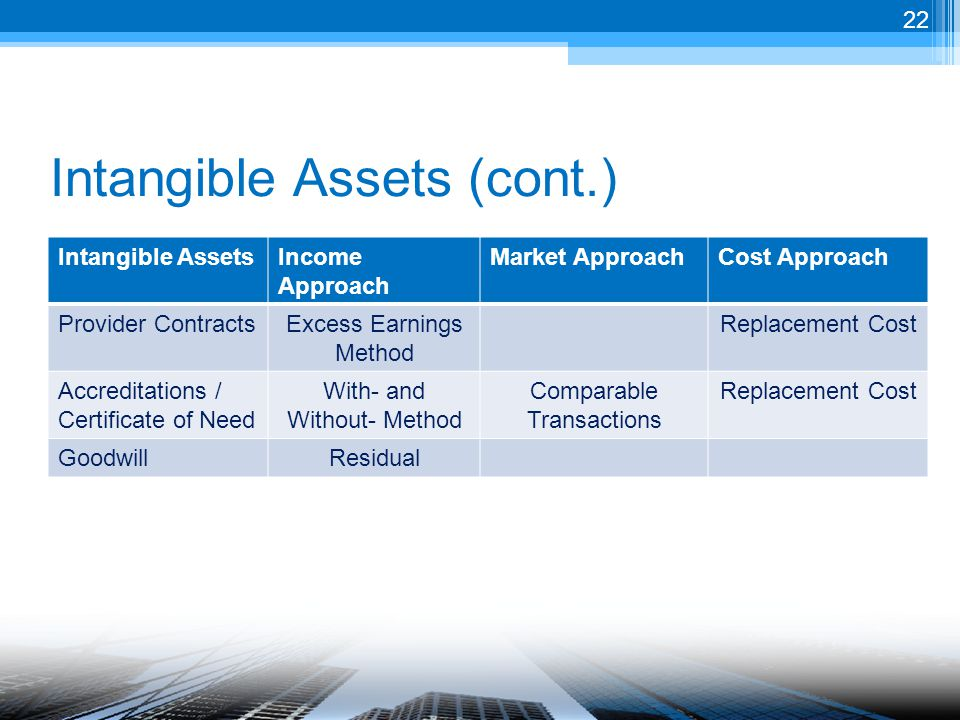 Intangible Assets (cont.) Intangible AssetsIncome Approach Market ApproachCost Approach Provider ContractsExcess Earnings Method Replacement Cost Accreditations / Certificate of Need With- and Without- Method Comparable Transactions Replacement Cost GoodwillResidual 22