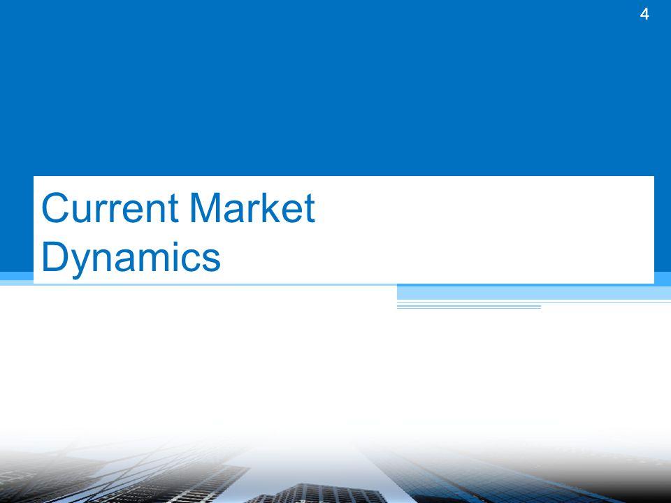 Current Market Dynamics 4