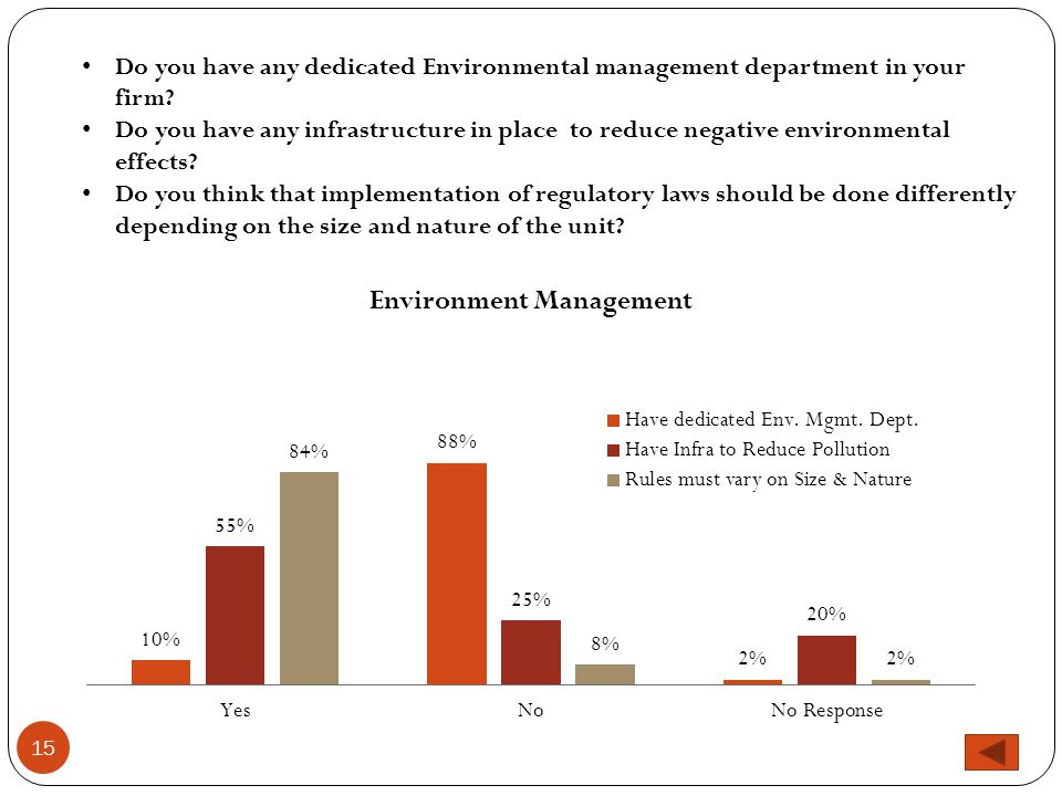 15 Do you have any dedicated Environmental management department in your firm? Do you have any infrastructure in place to reduce negative environmenta