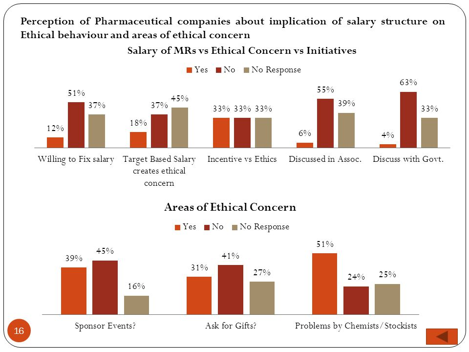 16 Perception of Pharmaceutical companies about implication of salary structure on Ethical behaviour and areas of ethical concern
