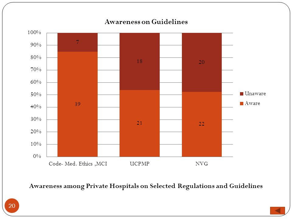 20 Awareness among Private Hospitals on Selected Regulations and Guidelines