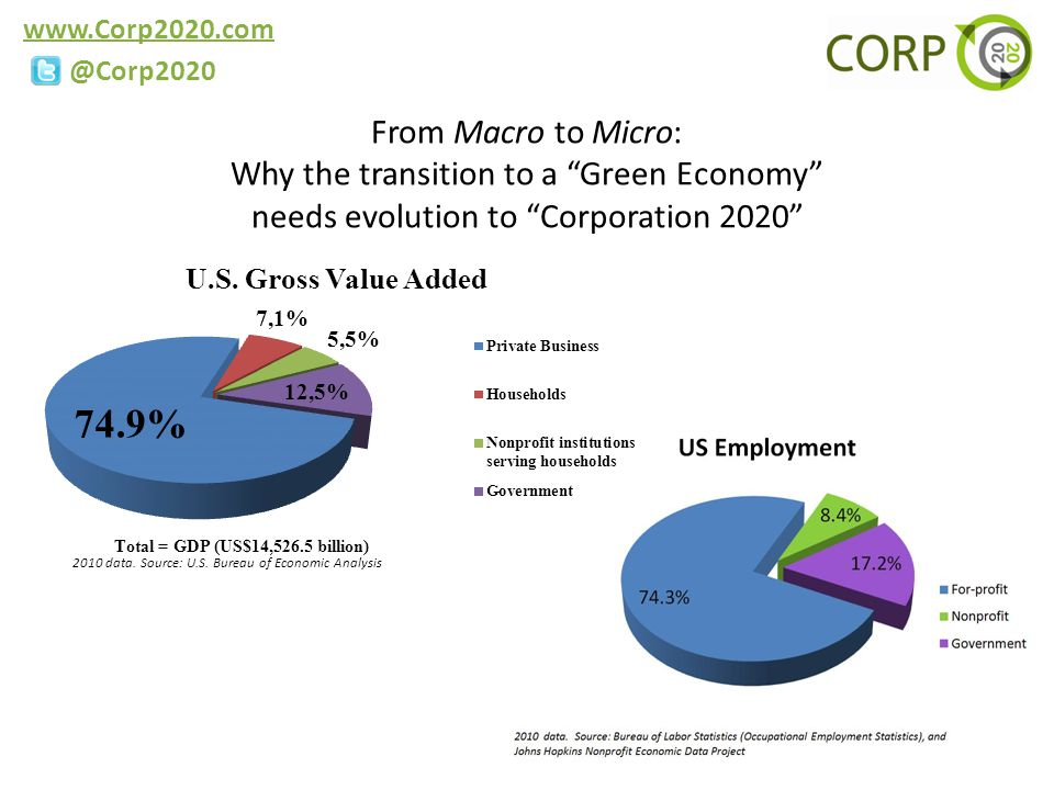 www.Corp2020.com @Corp2020 From Macro to Micro: Why the transition to a Green Economy needs evolution to Corporation 2020 2010 data.