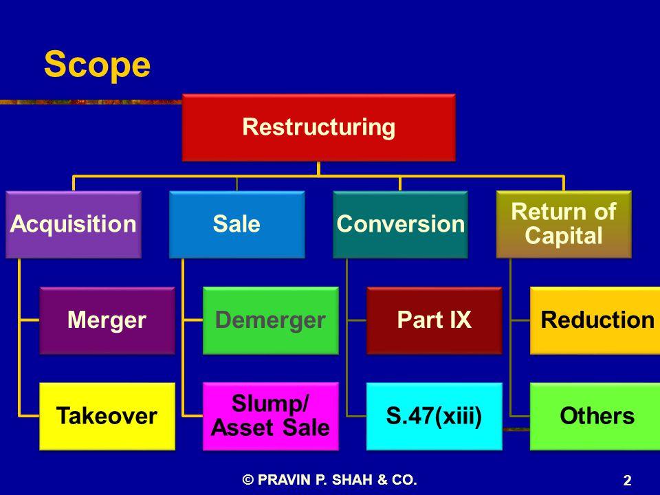 Scope Restructuring Acquisition Merger Takeover Sale Demerger Slump/ Asset Sale Conversion Part IX S.47(xiii) Return of Capital Reduction Others © PRAVIN P.