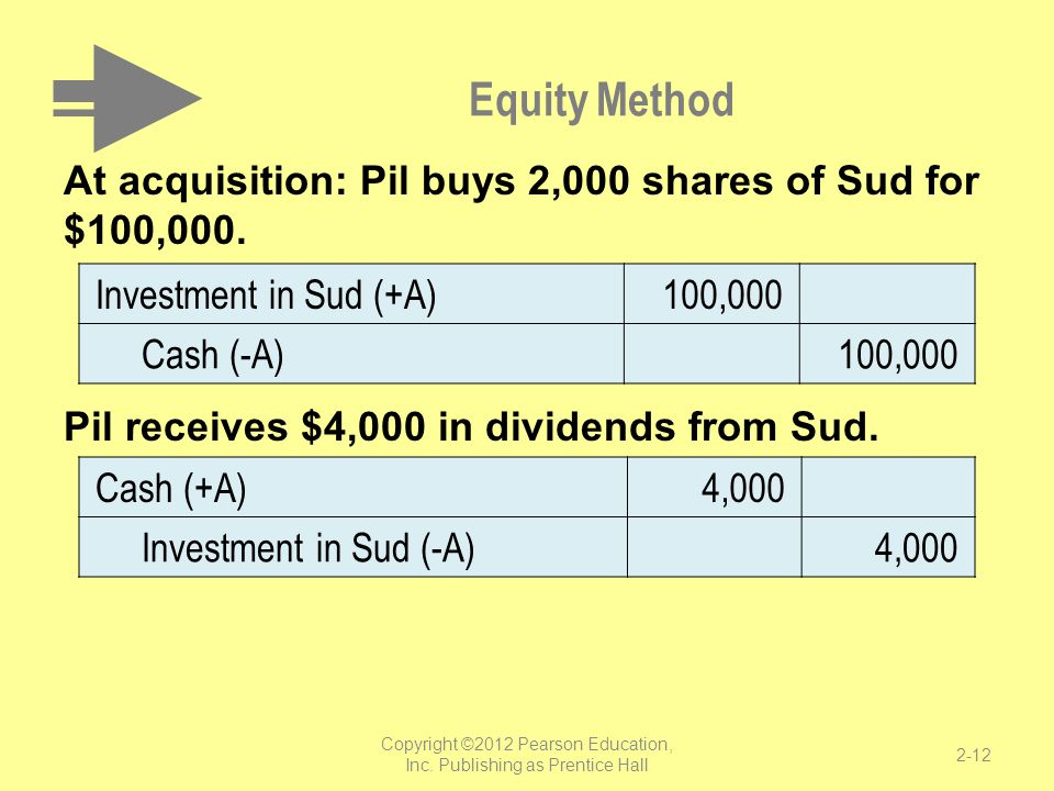 Equity Method At acquisition: Pil buys 2,000 shares of Sud for $100,000. Pil receives $4,000 in dividends from Sud. Investment in Sud (+A)100,000 Cash