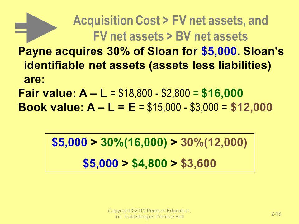 Acquisition Cost > FV net assets, and FV net assets > BV net assets Payne acquires 30% of Sloan for $5,000. Sloan's identifiable net assets (assets le