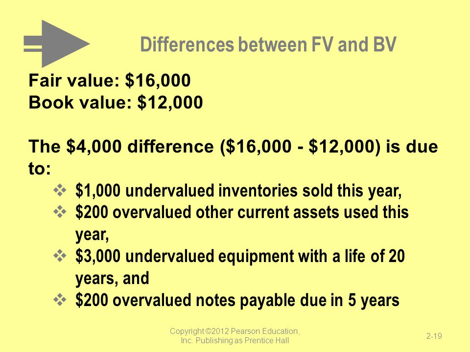 Differences between FV and BV Fair value: $16,000 Book value: $12,000 The $4,000 difference ($16,000 - $12,000) is due to:  $1,000 undervalued invent