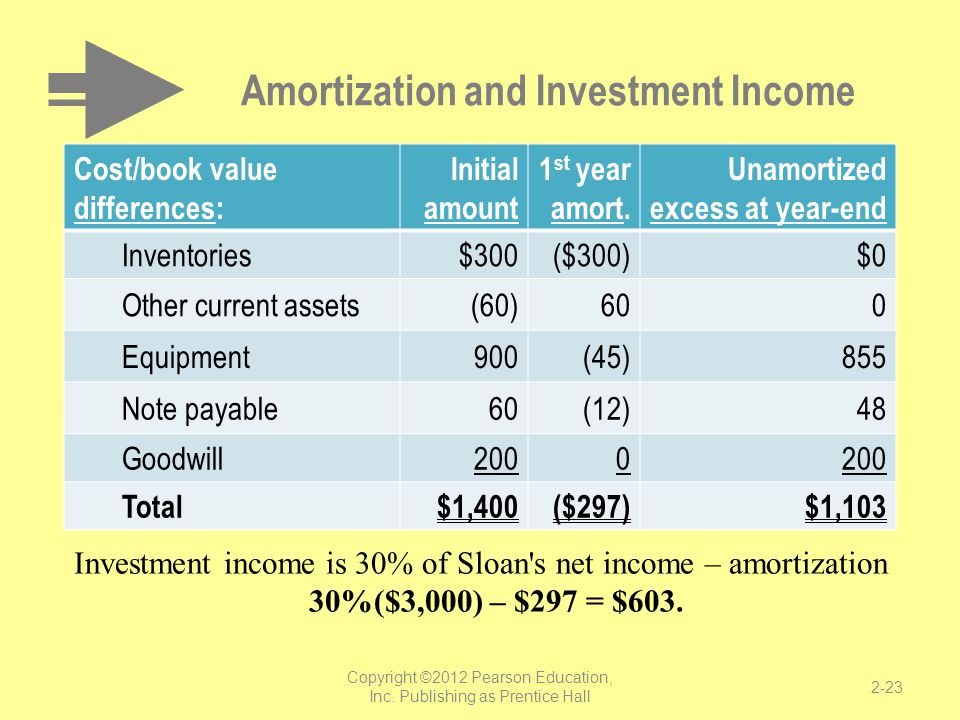Amortization and Investment Income Cost/book value differences: Initial amount 1 st year amort. Unamortized excess at year-end Inventories$300($300)$0