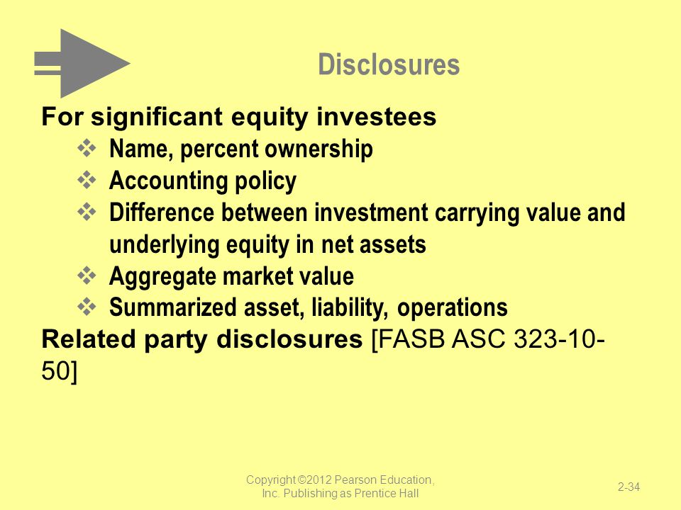 Disclosures For significant equity investees  Name, percent ownership  Accounting policy  Difference between investment carrying value and underlyi