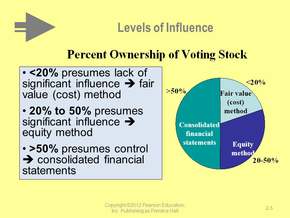 Levels of Influence <20% presumes lack of significant influence  fair value (cost) method 20% to 50% presumes significant influence  equity method >