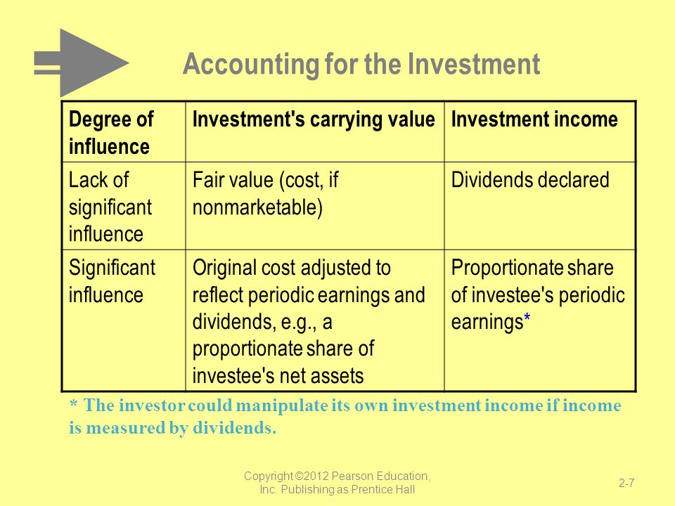 Accounting for the Investment Degree of influence Investment's carrying valueInvestment income Lack of significant influence Fair value (cost, if nonm
