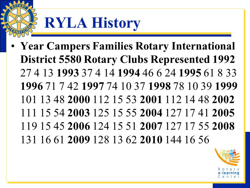 RYLA History Year Campers Families Rotary International District 5580 Rotary Clubs Represented 1992 27 4 13 1993 37 4 14 1994 46 6 24 1995 61 8 33 1996 71 7 42 1997 74 10 37 1998 78 10 39 1999 101 13 48 2000 112 15 53 2001 112 14 48 2002 111 15 54 2003 125 15 55 2004 127 17 41 2005 119 15 45 2006 124 15 51 2007 127 17 55 2008 131 16 61 2009 128 13 62 2010 144 16 56
