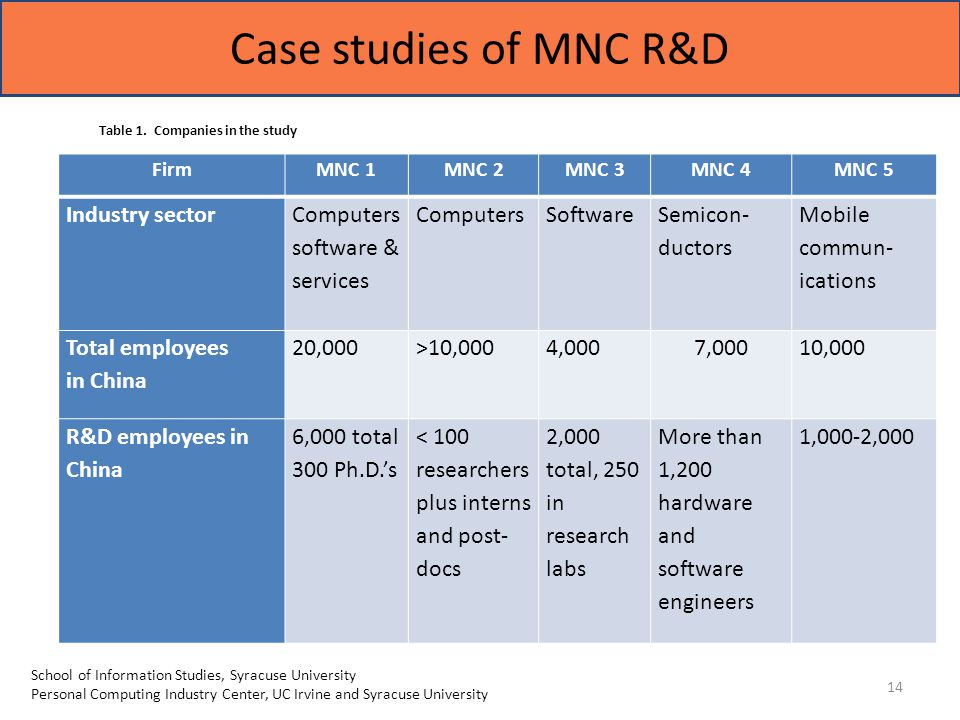 Case studies of MNC R&D 14 School of Information Studies, Syracuse University Personal Computing Industry Center, UC Irvine and Syracuse University FirmMNC 1MNC 2MNC 3MNC 4MNC 5 Industry sector Computers software & services ComputersSoftware Semicon- ductors Mobile commun- ications Total employees in China 20,000>10,0004,0007,00010,000 R&D employees in China 6,000 total 300 Ph.D.'s < 100 researchers plus interns and post- docs 2,000 total, 250 in research labs More than 1,200 hardware and software engineers 1,000-2,000 Table 1.