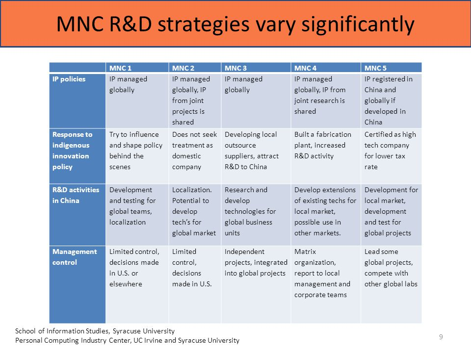 MNC R&D strategies vary significantly 9 School of Information Studies, Syracuse University Personal Computing Industry Center, UC Irvine and Syracuse University MNC 1MNC 2MNC 3MNC 4MNC 5 IP policies IP managed globally IP managed globally, IP from joint projects is shared IP managed globally IP managed globally, IP from joint research is shared IP registered in China and globally if developed in China Response to indigenous innovation policy Try to influence and shape policy behind the scenes Does not seek treatment as domestic company Developing local outsource suppliers, attract R&D to China Built a fabrication plant, increased R&D activity Certified as high tech company for lower tax rate R&D activities in China Development and testing for global teams, localization Localization.