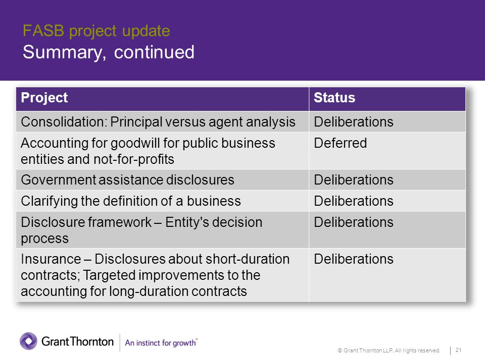 © Grant Thornton LLP. All rights reserved. 21 FASB project update Summary, continued