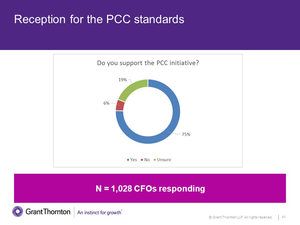 © Grant Thornton LLP. All rights reserved. 41 Reception for the PCC standards N = 1,028 CFOs responding