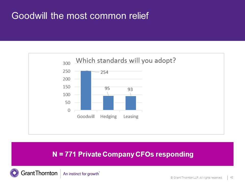 © Grant Thornton LLP. All rights reserved. 42 Goodwill the most common relief N = 771 Private Company CFOs responding