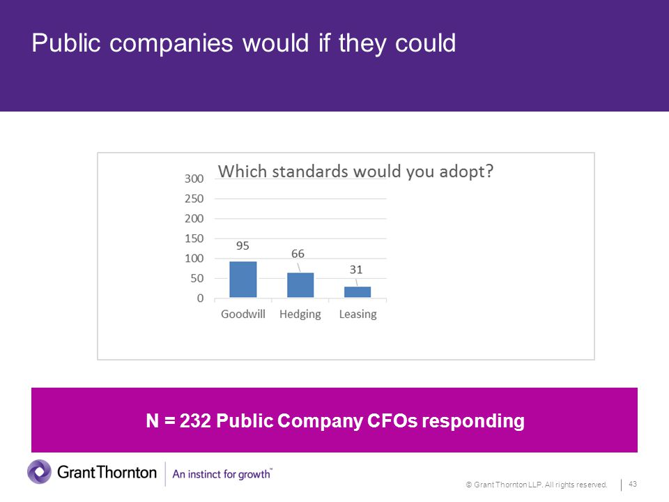 © Grant Thornton LLP. All rights reserved. 43 Public companies would if they could N = 232 Public Company CFOs responding