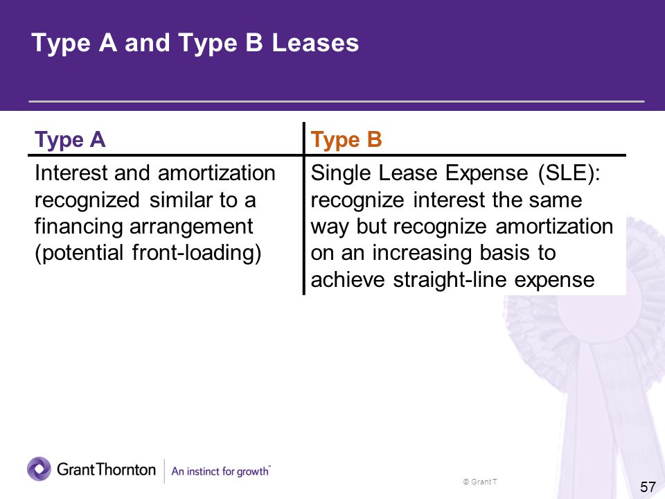 © Grant Thornton LLP. All rights reserved. 57 Type A and Type B Leases Type AType B Interest and amortization recognized similar to a financing arrang