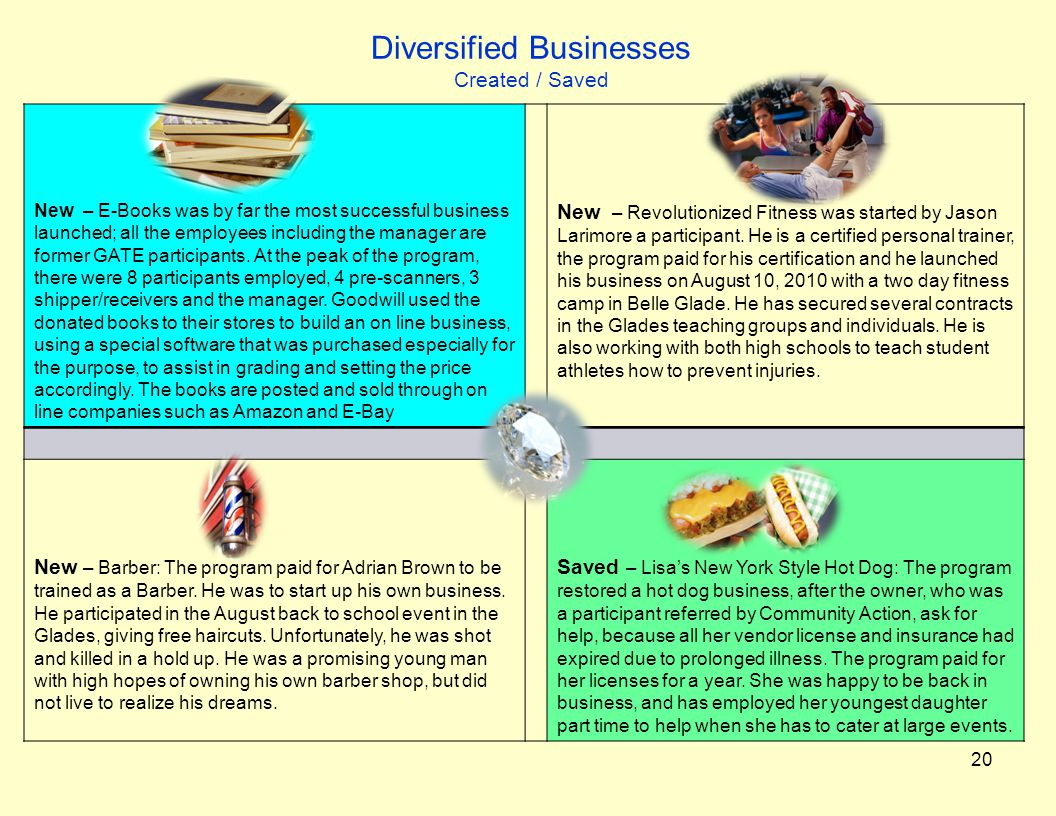Diversified Businesses Created / Saved New – E-Books was by far the most successful business launched; all the employees including the manager are former GATE participants.