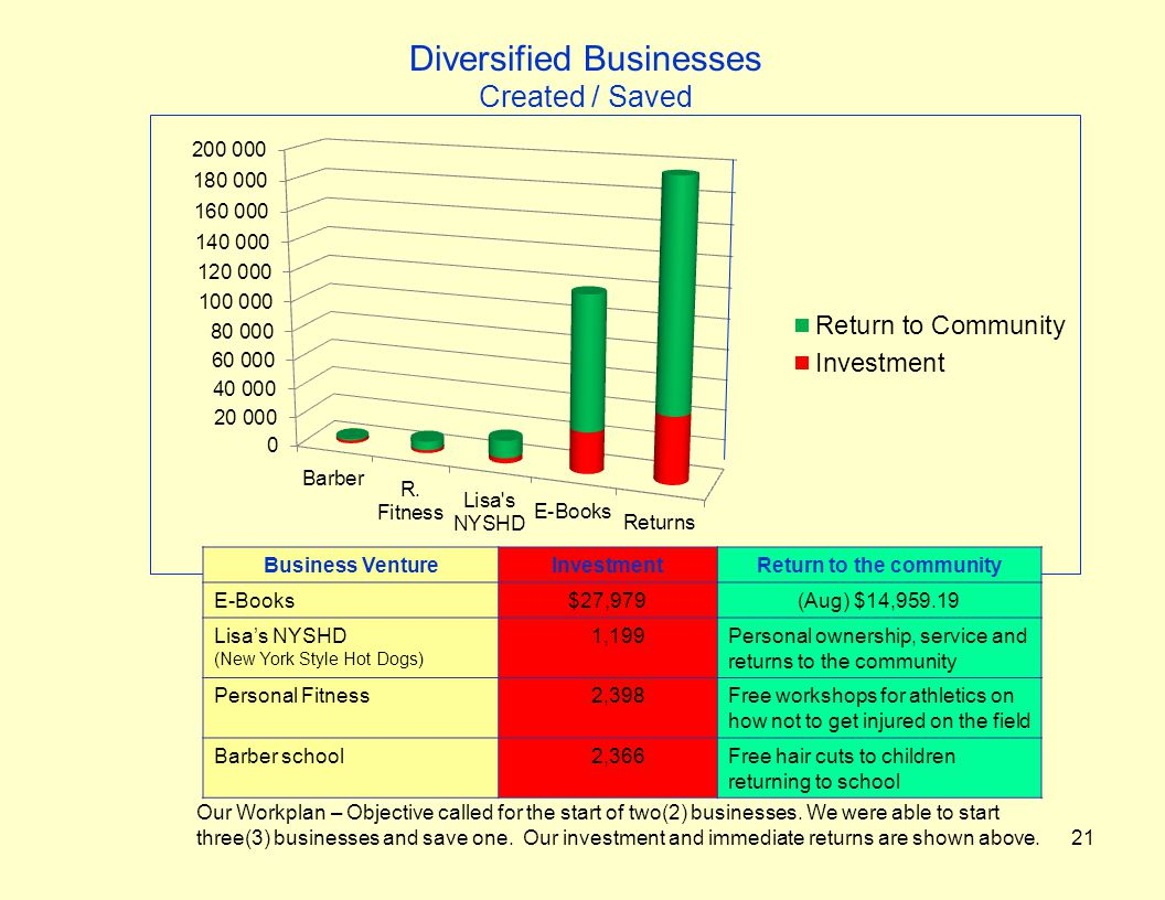 Diversified Businesses Created / Saved 21 Our Workplan – Objective called for the start of two(2) businesses.