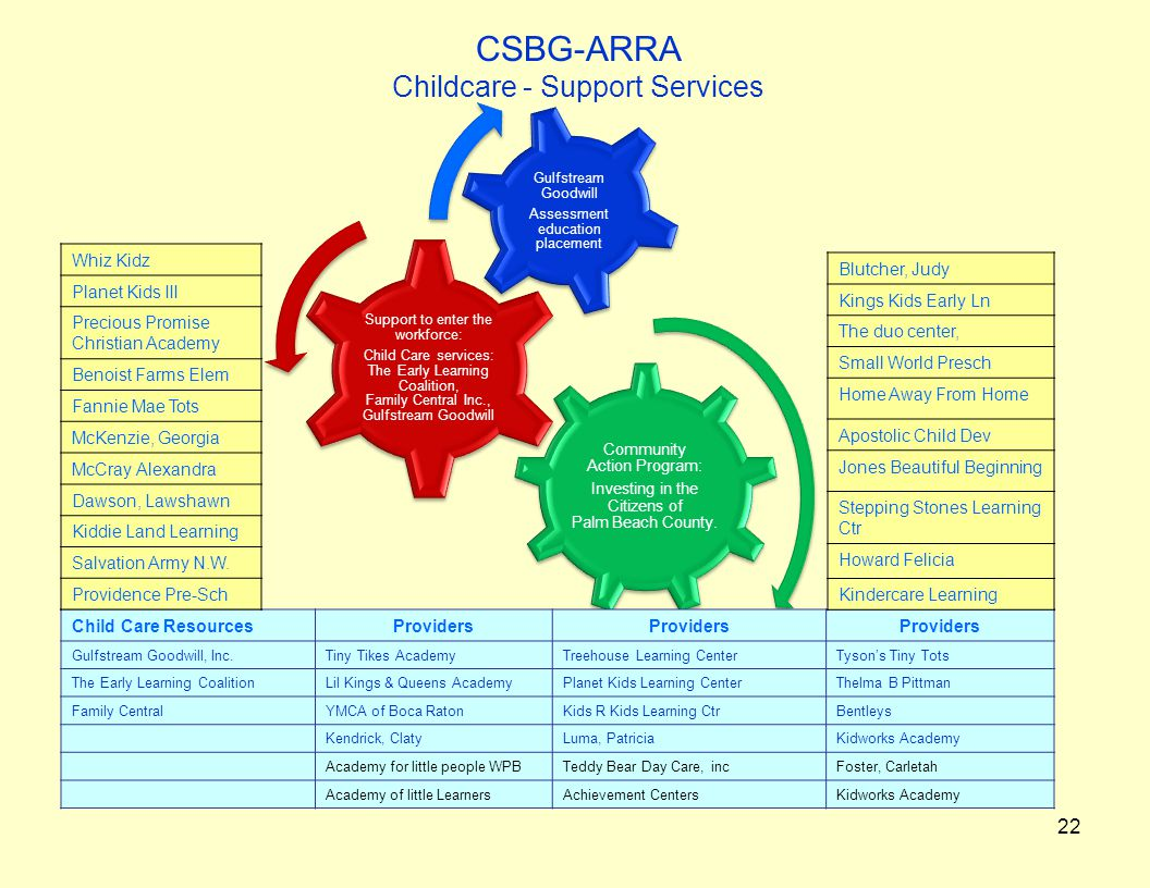 CSBG-ARRA Childcare - Support Services 22 Community Action Program: Investing in the Citizens of Palm Beach County.