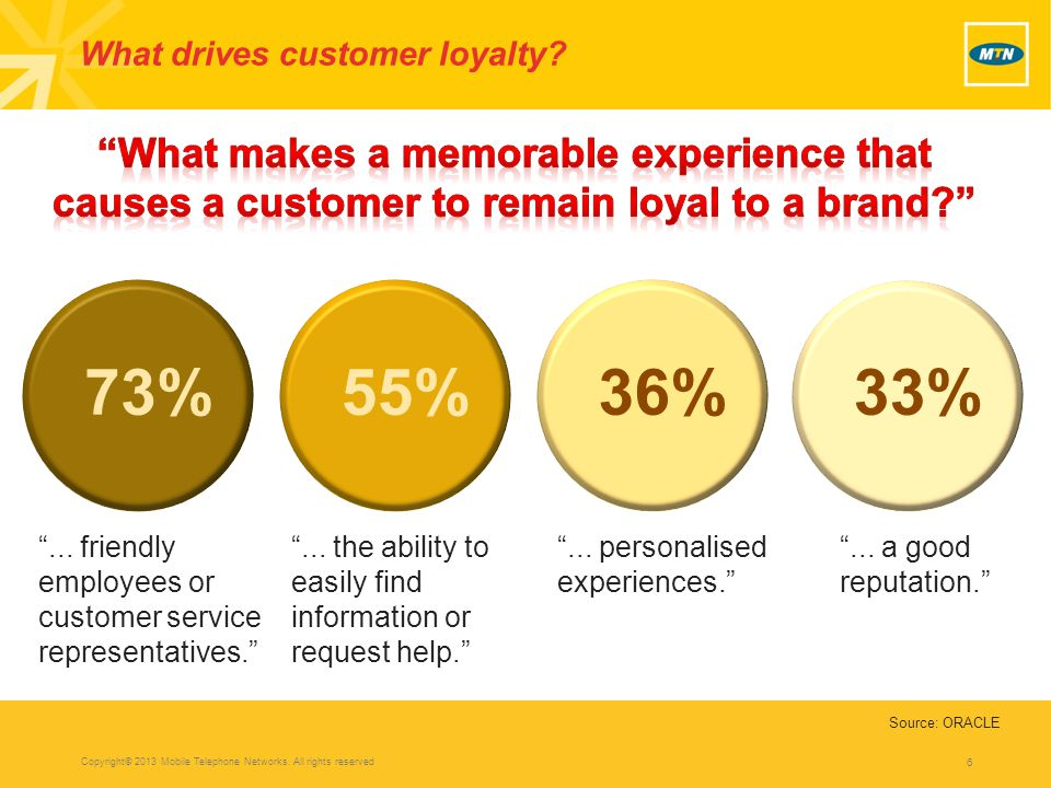 6 What drives customer loyalty. 73%55%36%33% ...