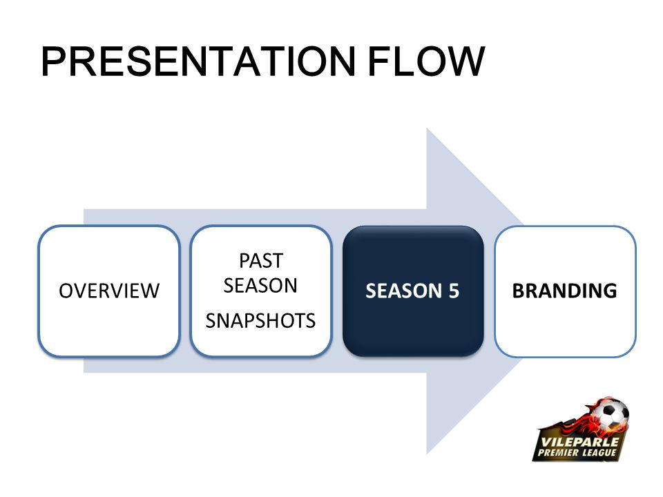 OVERVIEW PAST SEASON SNAPSHOTS SEASON 5BRANDING PRESENTATION FLOW