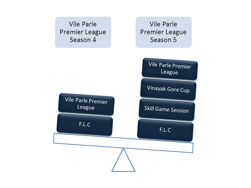 Vile Parle Premier League Season 4 Vile Parle Premier League Season 5 F.L.C Skill Game Session Vinayak Gore Cup Vile Parle Premier League F.L.C Vile P