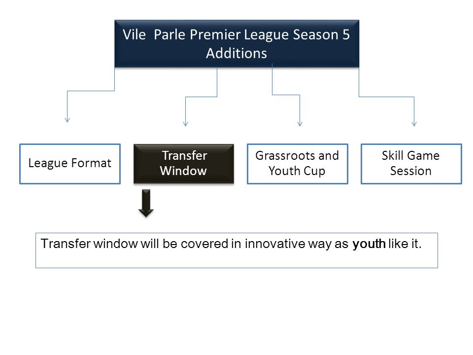 League Format Transfer Window Grassroots and Youth Cup Skill Game Session Vile Parle Premier League Season 5 Additions Vile Parle Premier League Season 5 Additions Transfer window will be covered in innovative way as youth like it.