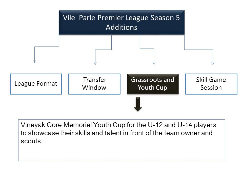 League Format Transfer Window Grassroots and Youth Cup Skill Game Session Vile Parle Premier League Season 5 Additions Vile Parle Premier League Season 5 Additions Vinayak Gore Memorial Youth Cup for the U-12 and U-14 players to showcase their skills and talent in front of the team owner and scouts.