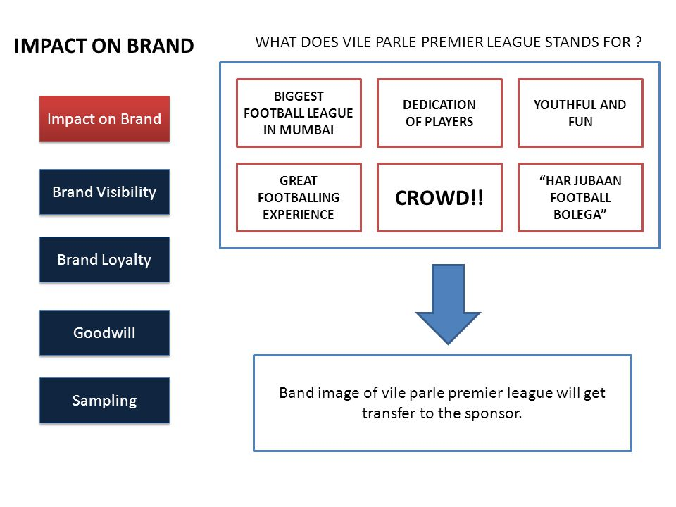 Impact on Brand Brand Visibility Brand Loyalty Goodwill Sampling IMPACT ON BRAND WHAT DOES VILE PARLE PREMIER LEAGUE STANDS FOR ? BIGGEST FOOTBALL LEA