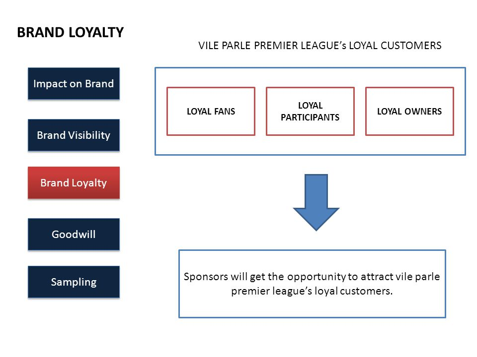 Impact on Brand Brand Visibility Brand Loyalty Goodwill Sampling BRAND LOYALTY VILE PARLE PREMIER LEAGUE's LOYAL CUSTOMERS LOYAL FANS LOYAL PARTICIPAN