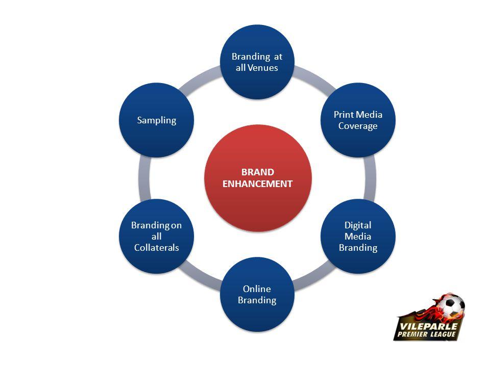BRAND ENHANCEMENT Branding at all Venues Print Media Coverage Digital Media Branding Online Branding Branding on all Collaterals Sampling