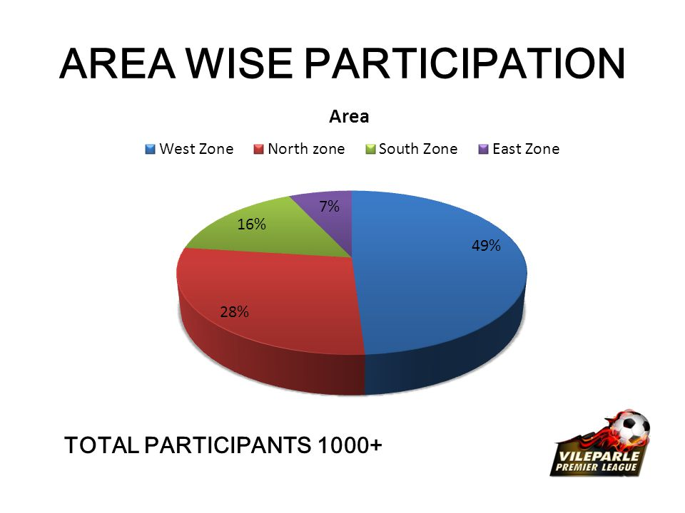 AREA WISE PARTICIPATION TOTAL PARTICIPANTS 1000+