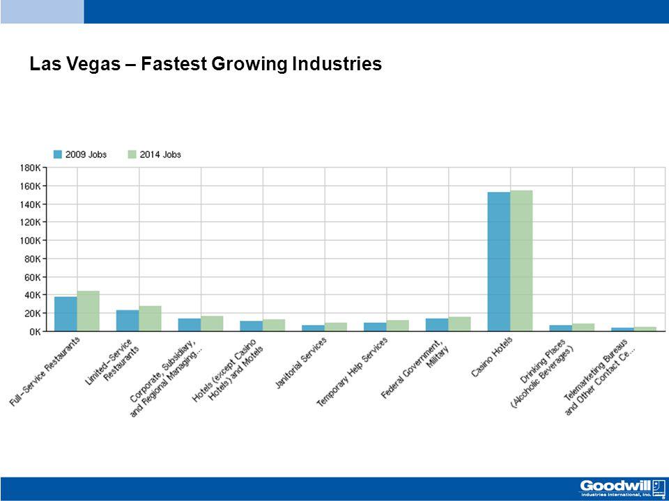 Las Vegas – Fastest Growing Industries