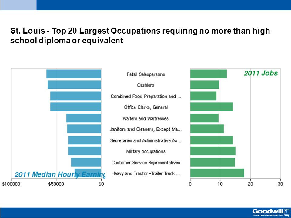 St. Louis - Top 20 Largest Occupations requiring no more than high school diploma or equivalent