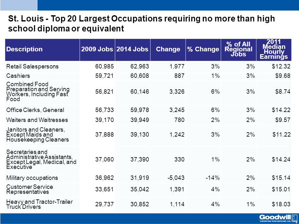Description2009 Jobs2014 JobsChange% Change % of All Regional Jobs 2011 Median Hourly Earnings Retail Salespersons60,98562,9631,9773% $12.32 Cashiers5